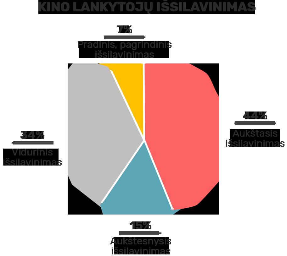 Kino lankytojų išsilavinimas: 44 % aukštasis išsilavinimas, 15 % aukštesnysis išsilavinimas, 34 % vidurinis išsilavinimas, 7 % pradinis, pagrindinis išsilavimas