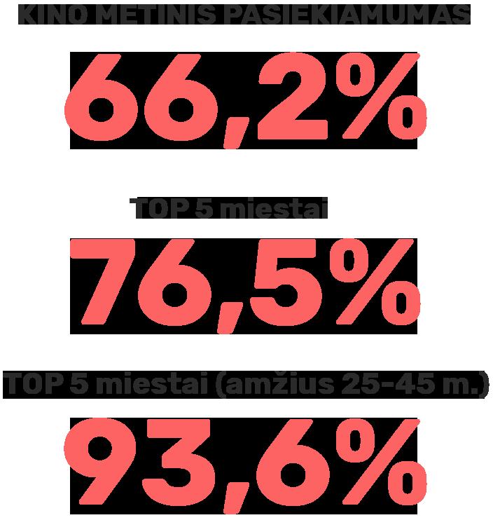 Kino metinis pasiekiamumas: 66,2 %; TOP 5 miestai: 76,5 %; TOP 5 miestai (amžius 25-45 m.): 93,6 %